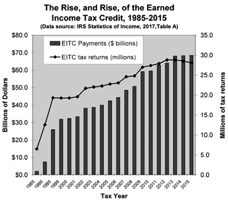 tsc-28-2-rubenstein-1-chart-rise-eitc_2.png