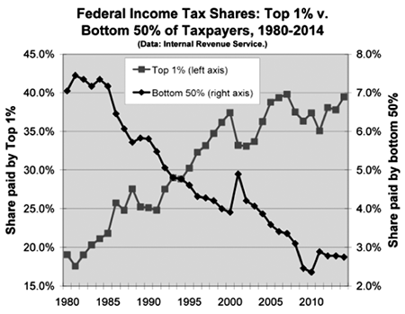 tsc-28-2-rubenstein-10-chart-fed-income-tax-shares.png