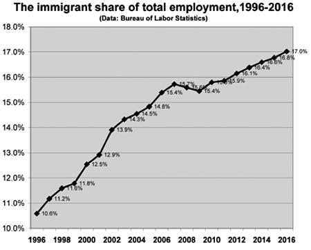 tsc-28-2-rubenstein-18-chart-immigrant-employment.png