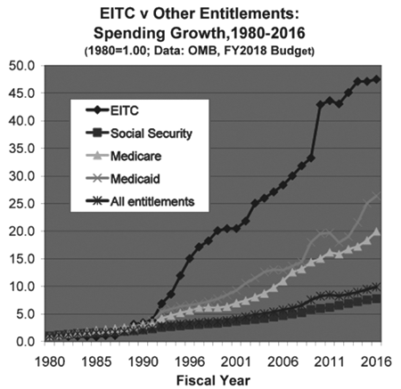 tsc-28-2-rubenstein-2-chart-eitc-other-spending_2.png