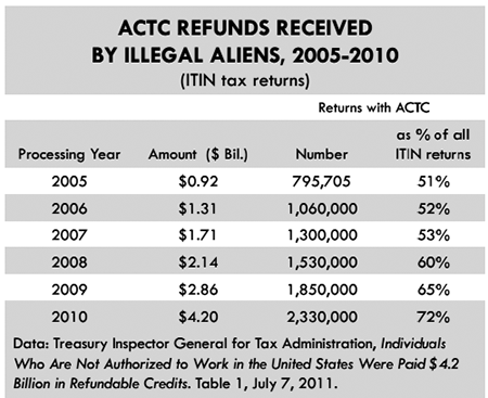 tsc-28-2-rubenstein-4-table-actc-refunds_3.png